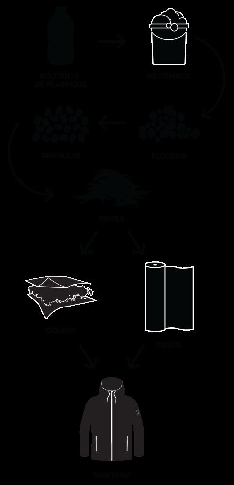 Icônes de cycle de transformation du plastique